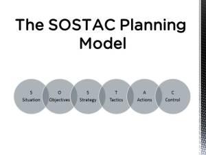 SOSTAC Planning Model