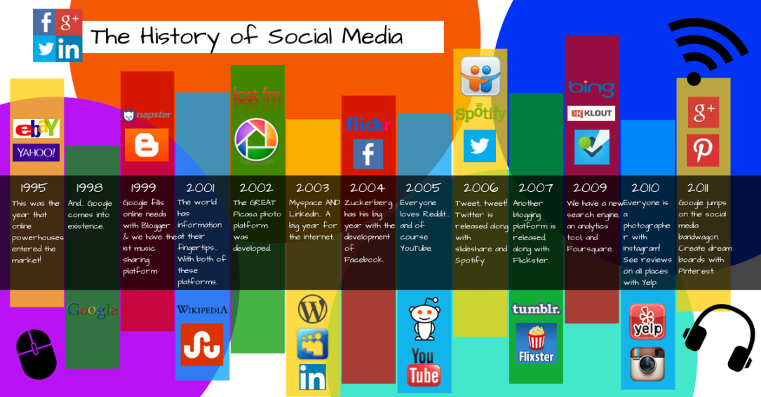 Image result for the history of social media