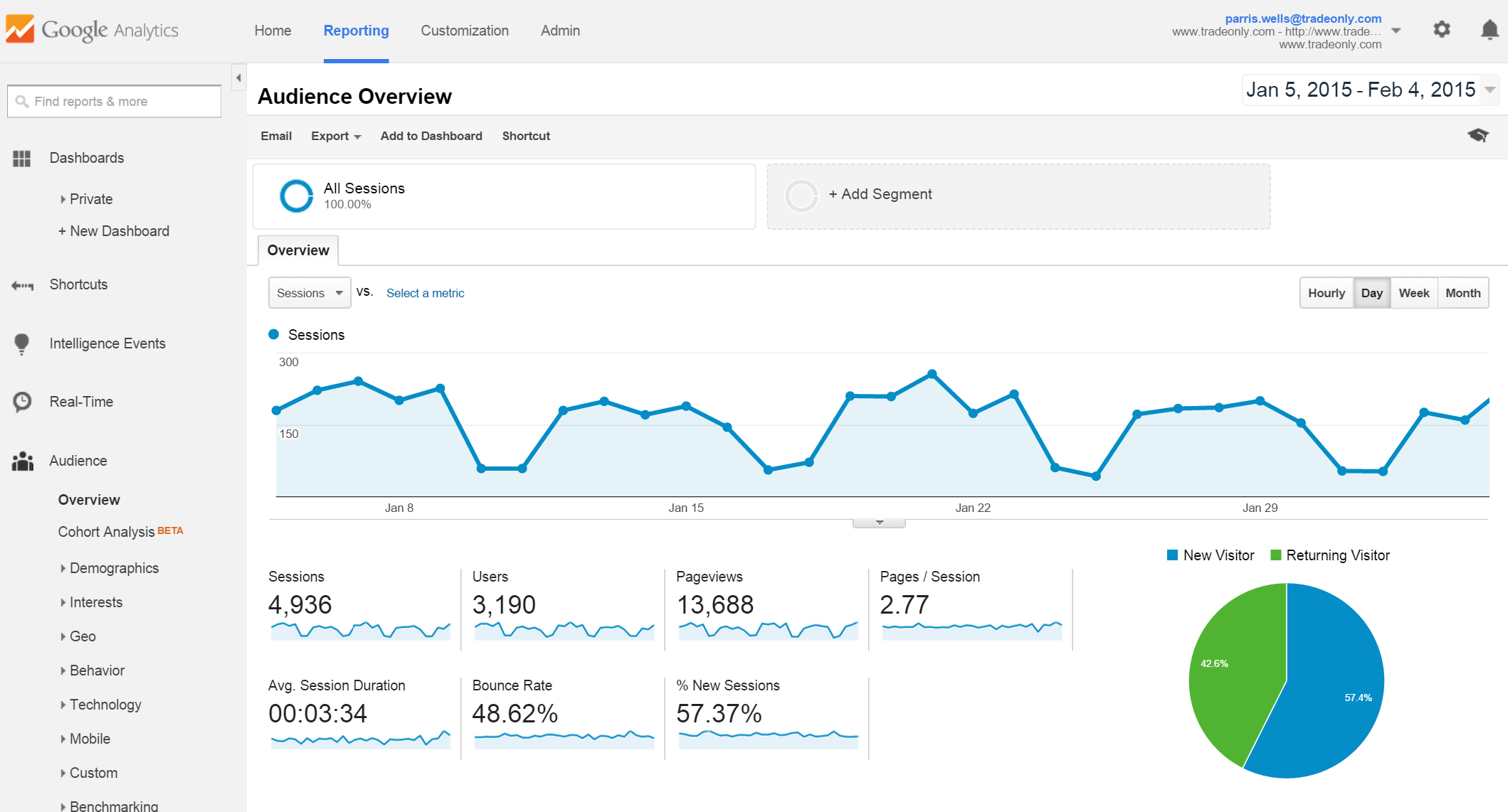 5 Ecommerce Tools For Your Promo Business  U2013 Customer Focus